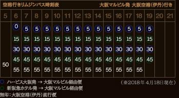 大阪空港(伊丹)行き時刻表
